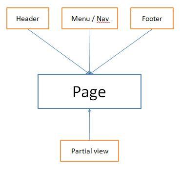 Codeigniter HMVC